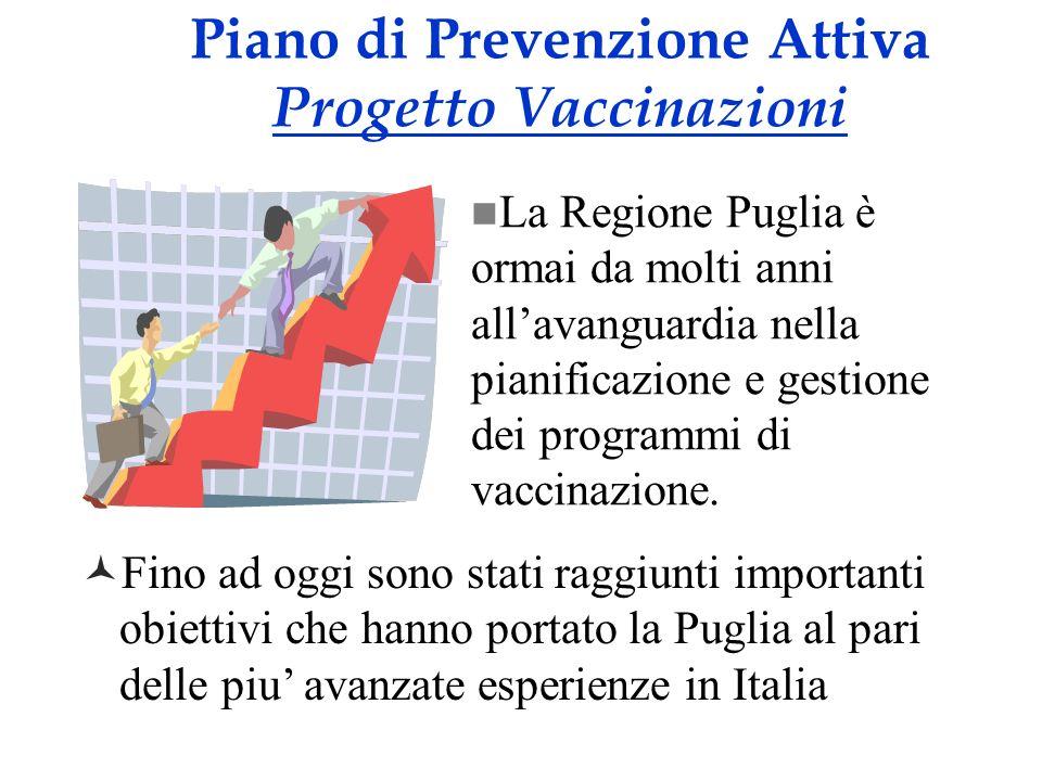 Fino ad oggi sono stati raggiunti importanti obiettivi che hanno portato la Puglia al pari delle piu avanzate esperienze in Italia Piano di Prevenzion
