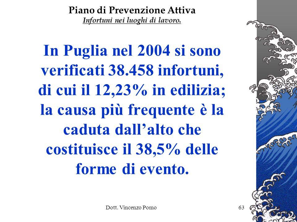 Dott. Vincenzo Pomo63 In Puglia nel 2004 si sono verificati 38.458 infortuni, di cui il 12,23% in edilizia; la causa più frequente è la caduta dallalt