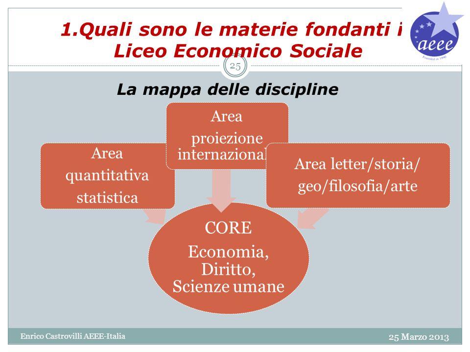 1.Quali sono le materie fondanti il Liceo Economico Sociale 25 Marzo 2013 Enrico Castrovilli AEEE-Italia 25 CORE Economia, Diritto, Scienze umane Area