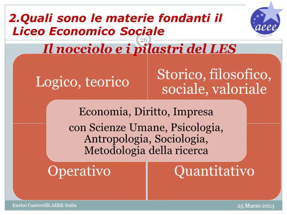 2.Quali sono le materie fondanti il Liceo Economico Sociale 25 Marzo 2013 Enrico Castrovilli AEEE-Italia 26 Logico, teorico Storico, filosofico, socia