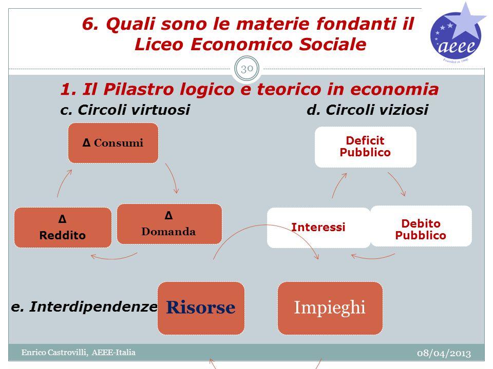 6. Quali sono le materie fondanti il Liceo Economico Sociale 1. Il Pilastro logico e teorico in economia c. Circoli virtuosid. Circoli viziosi e. Inte