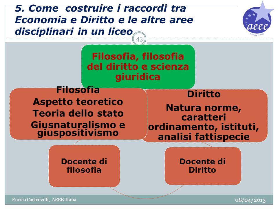 5. Come costruire i raccordi tra Economia e Diritto e le altre aree disciplinari in un liceo 08/04/2013 Enrico Castrovilli, AEEE-Italia 43 Filosofia,
