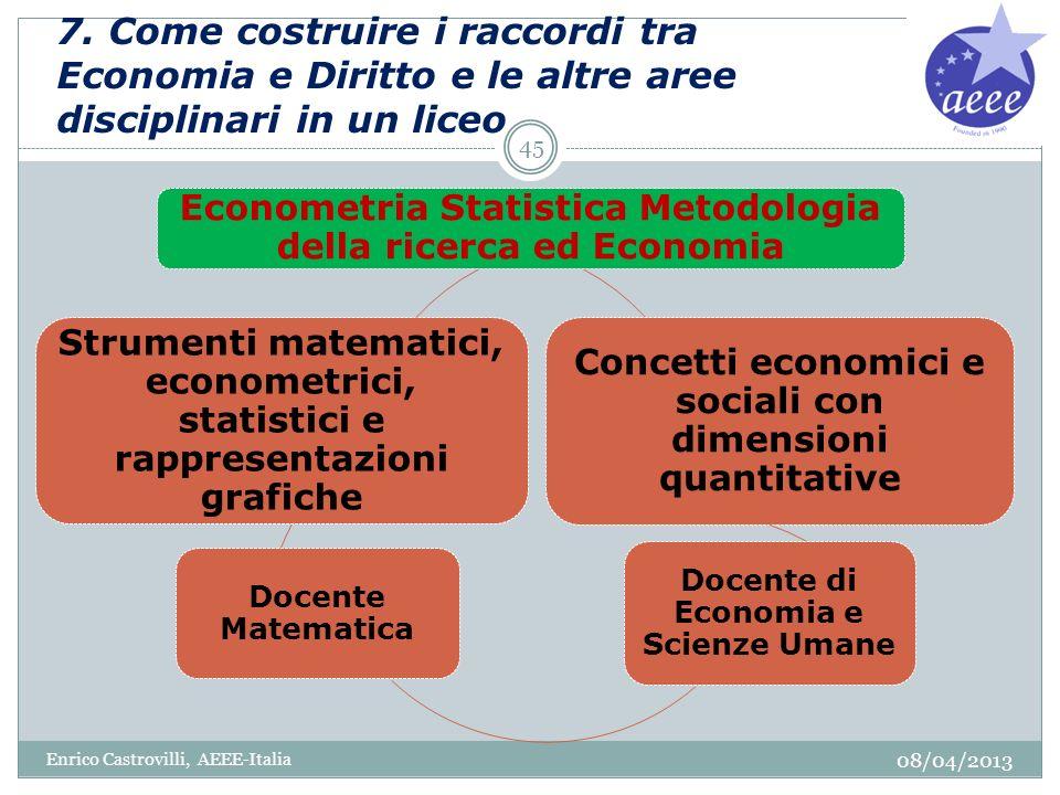 7. Come costruire i raccordi tra Economia e Diritto e le altre aree disciplinari in un liceo 08/04/2013 Enrico Castrovilli, AEEE-Italia 45 Econometria