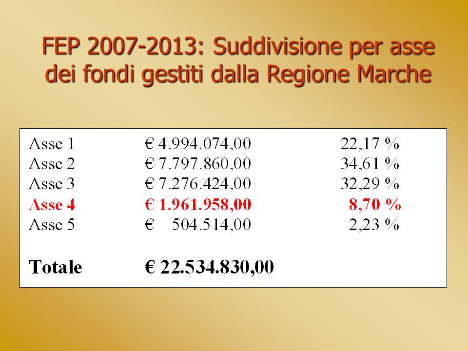 FEP 2007-2013: Suddivisione per asse dei fondi gestiti dalla Regione Marche