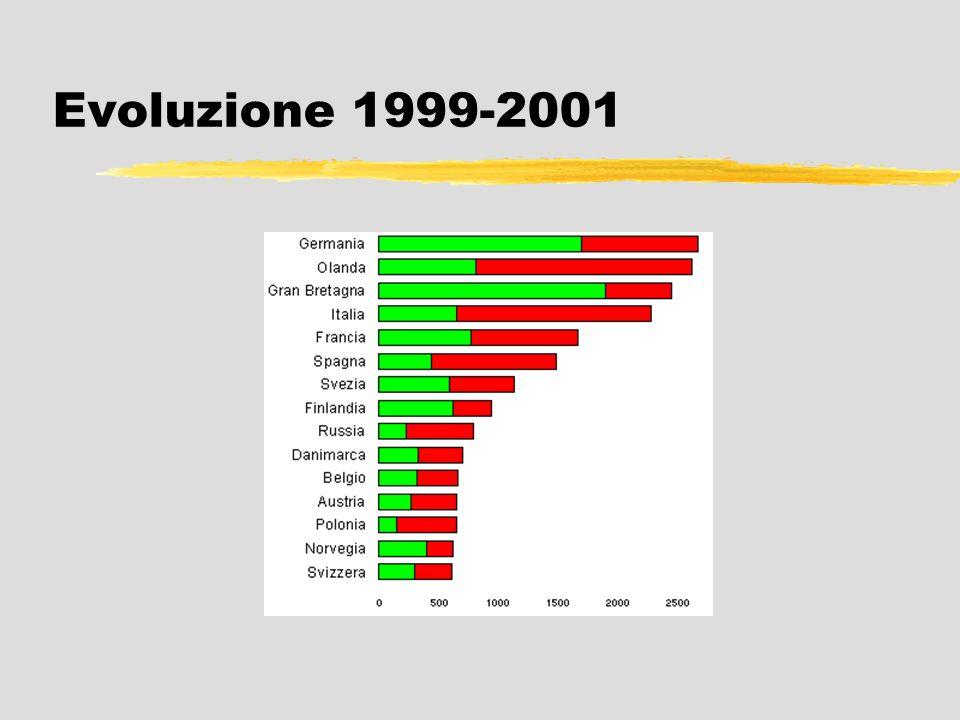 Evoluzione 1999-2001
