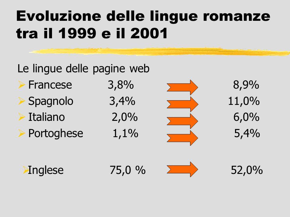 Le lingue delle pagine web Francese 3,8% 8,9% Spagnolo 3,4% 11,0% Italiano 2,0% 6,0% Portoghese 1,1% 5,4% Inglese 75,0 % 52,0% Evoluzione delle lingue