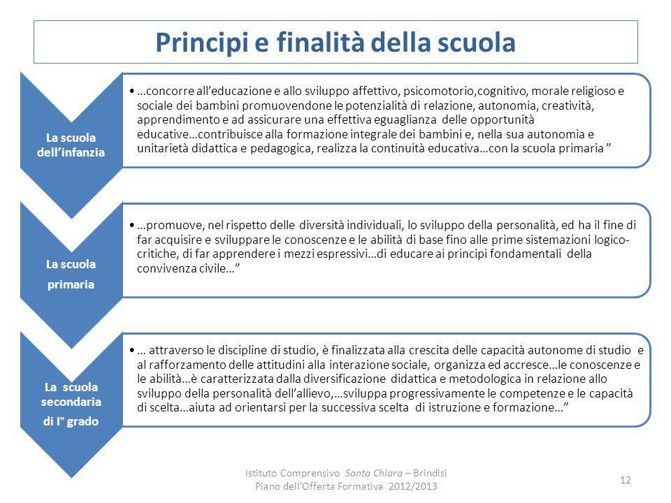 Principi e finalità della scuola La scuola dellinfanzia …concorre alleducazione e allo sviluppo affettivo, psicomotorio,cognitivo, morale religioso e