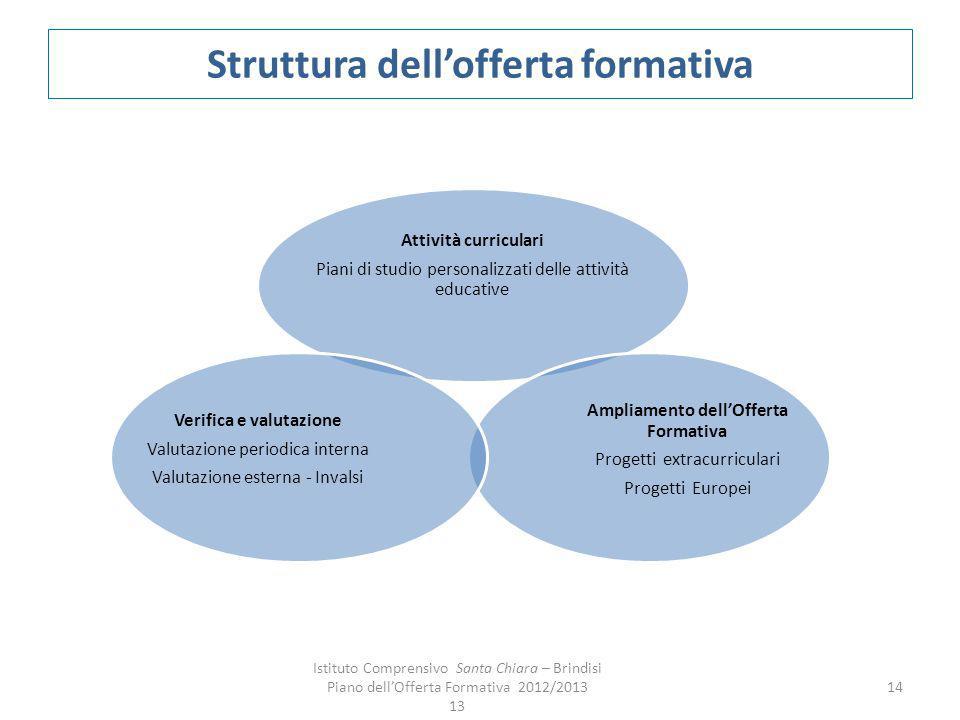 Struttura dellofferta formativa Attività curriculari Piani di studio personalizzati delle attività educative Ampliamento dellOfferta Formativa Progett
