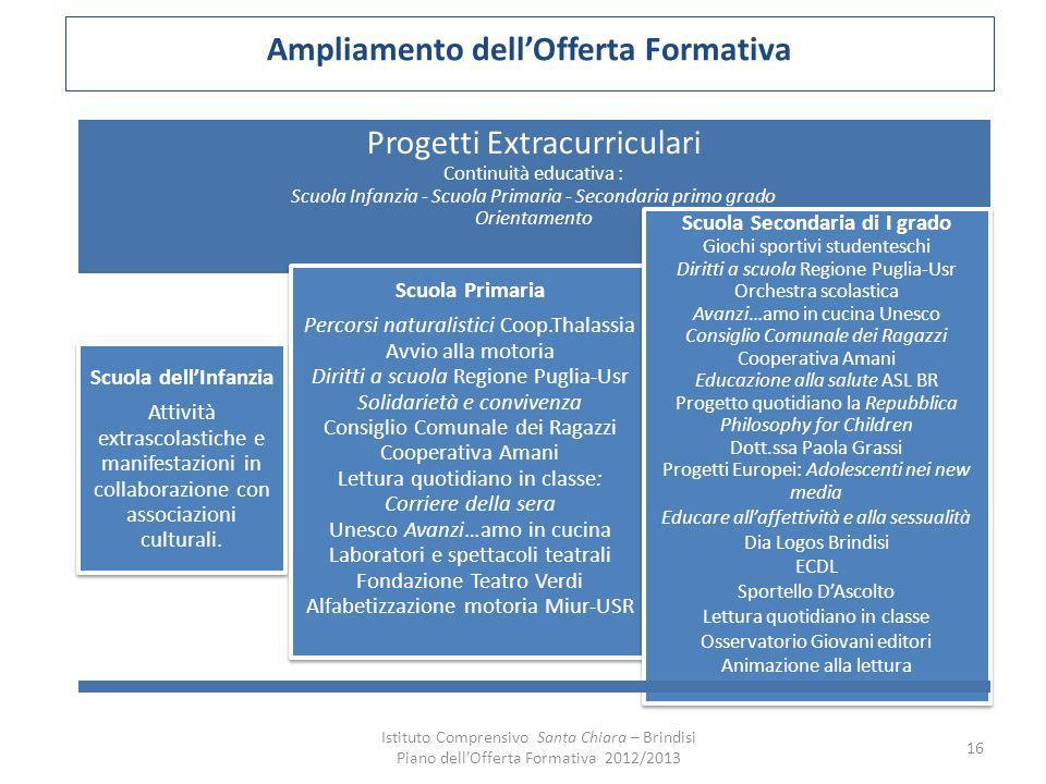 Ampliamento dellOfferta Formativa Progetti Extracurriculari Continuità educativa : Scuola Infanzia - Scuola Primaria - Secondaria primo grado Orientam