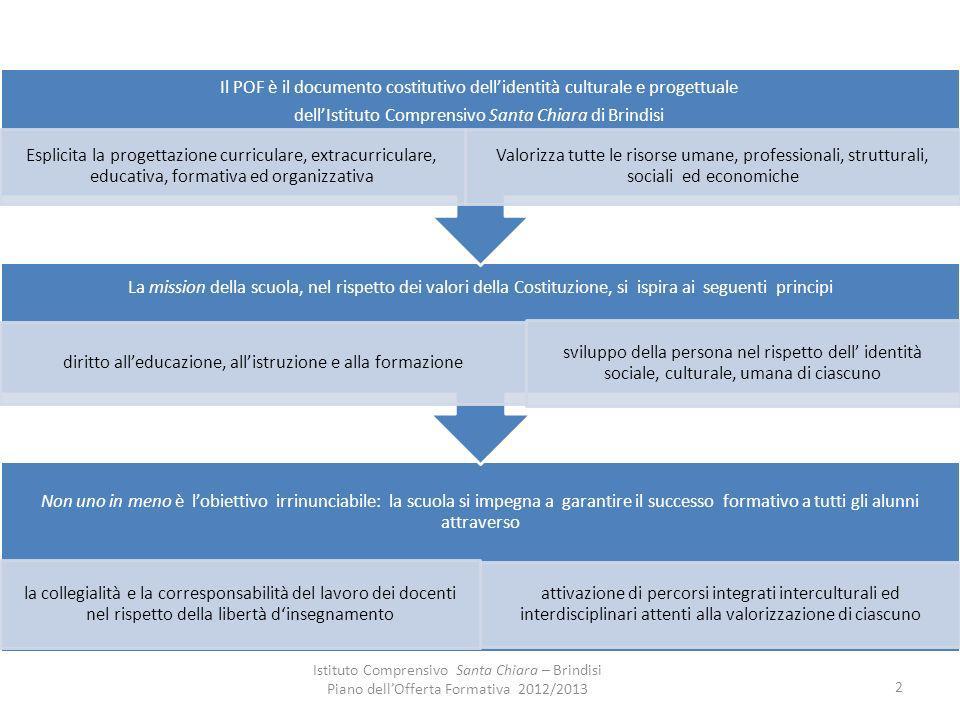Obiettivi generali del processo formativo Costruzione dellidentità personale attraverso la valorizzazione dellesperienza di ciascun allievo e del proprio ruolo nella realtà sociale, culturale e professionale.