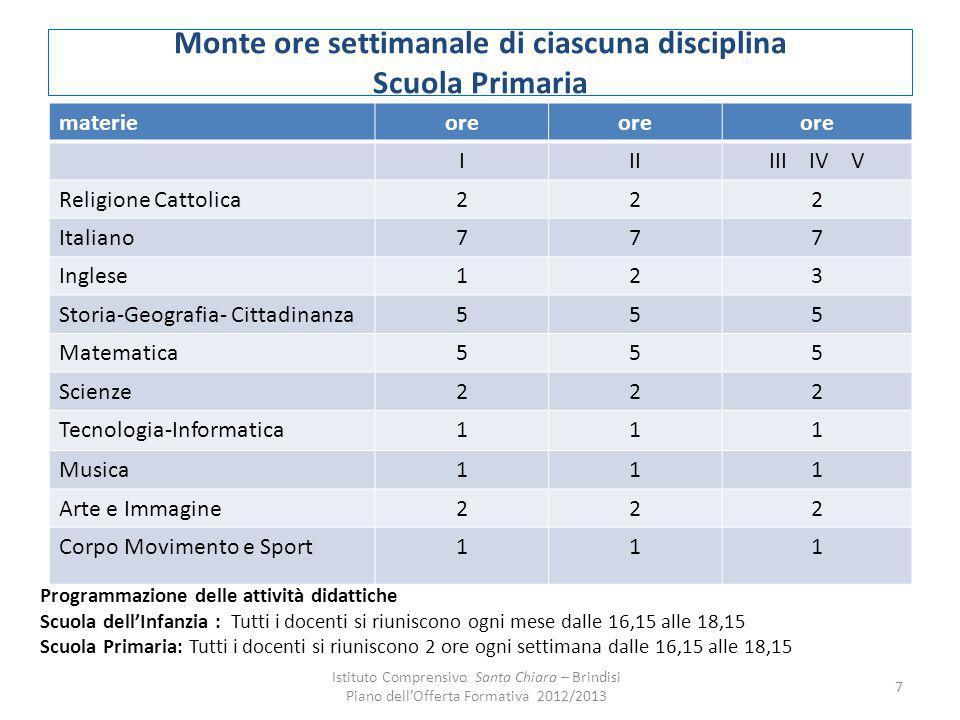 Monte ore settimanale di ciascuna disciplina Scuola Primaria materieore IIIIII IV V Religione Cattolica222 Italiano777 Inglese123 Storia-Geografia- Ci