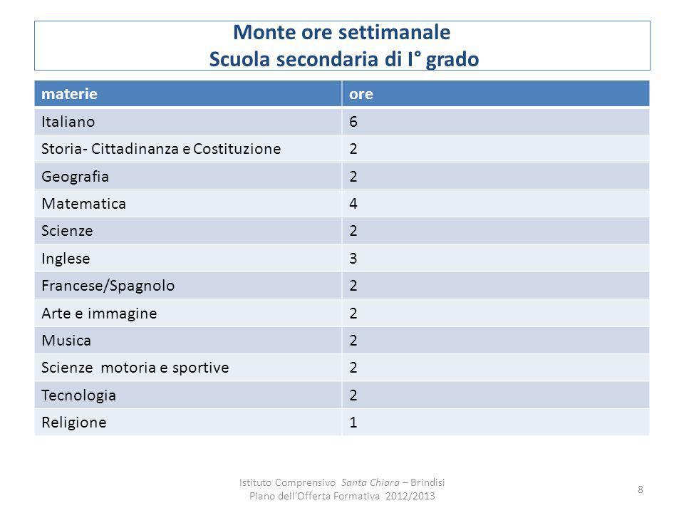 Monte ore settimanale Scuola secondaria di I° grado materieore Italiano6 Storia- Cittadinanza e Costituzione2 Geografia2 Matematica4 Scienze2 Inglese3