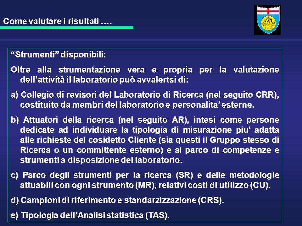 Strumenti disponibili: Oltre alla strumentazione vera e propria per la valutazione dellattività il laboratorio può avvalertsi di: a) Collegio di revis