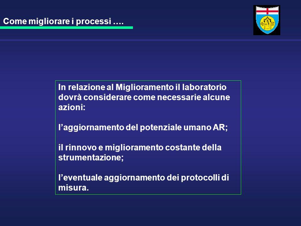 In relazione al Miglioramento il laboratorio dovrà considerare come necessarie alcune azioni: laggiornamento del potenziale umano AR; il rinnovo e mig