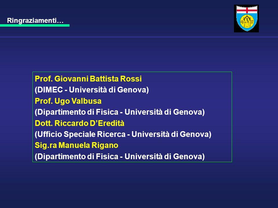 Ringraziamenti… Prof. Giovanni Battista Rossi (DIMEC - Università di Genova) Prof. Ugo Valbusa (Dipartimento di Fisica - Università di Genova) Dott. R