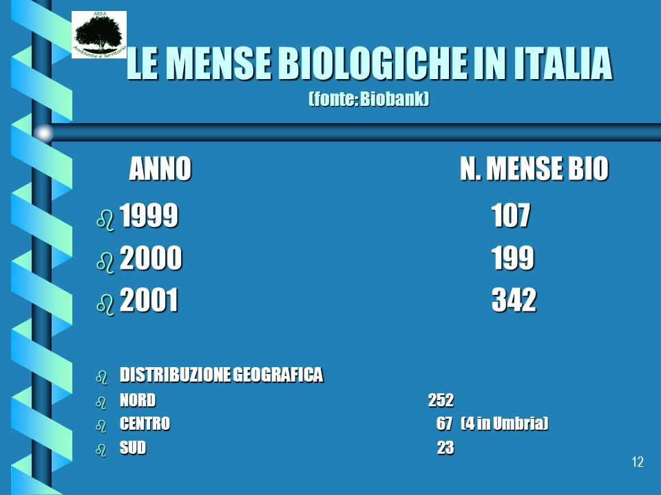 12 LE MENSE BIOLOGICHE IN ITALIA (fonte: Biobank) ANNO N. MENSE BIO b 1999107 b 2000199 b 2001342 b DISTRIBUZIONE GEOGRAFICA b NORD 252 b CENTRO 67 (4