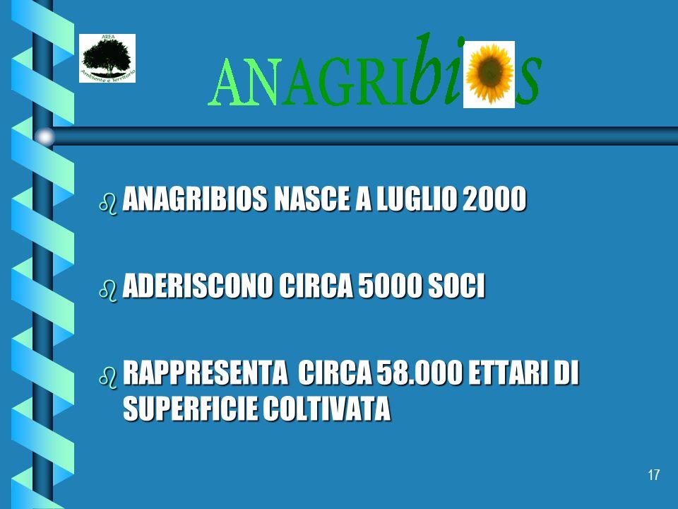 17 b ANAGRIBIOS NASCE A LUGLIO 2000 b ADERISCONO CIRCA 5000 SOCI b RAPPRESENTA CIRCA 58.000 ETTARI DI SUPERFICIE COLTIVATA