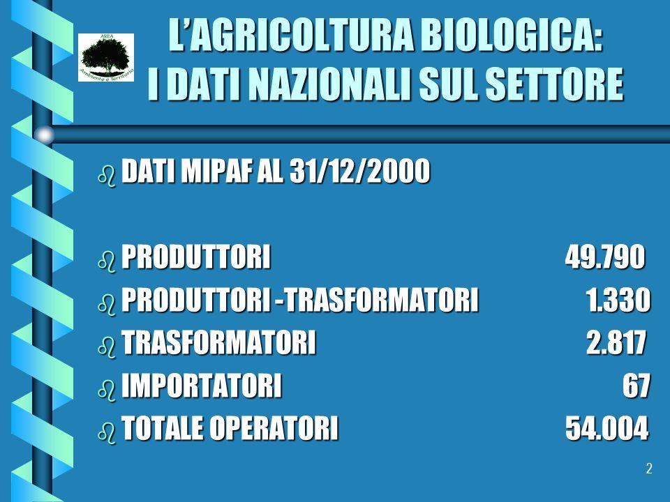 2 LAGRICOLTURA BIOLOGICA: I DATI NAZIONALI SUL SETTORE b DATI MIPAF AL 31/12/2000 b PRODUTTORI 49.790 b PRODUTTORI -TRASFORMATORI 1.330 b TRASFORMATOR