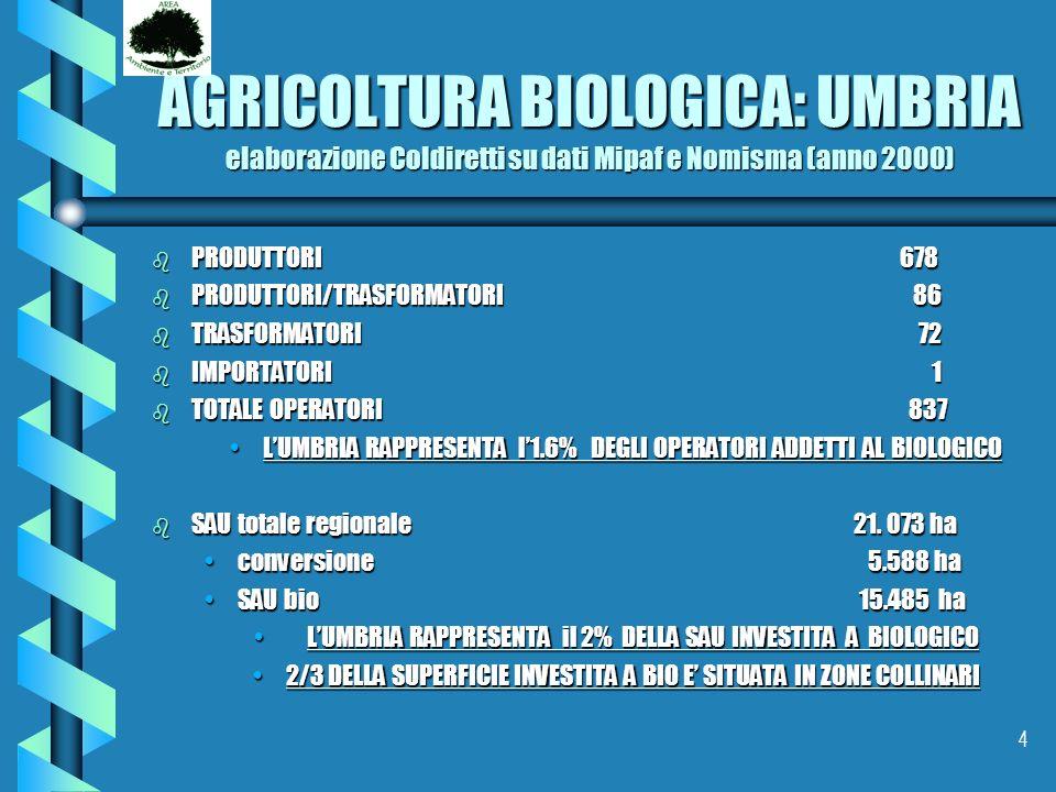 4 AGRICOLTURA BIOLOGICA: UMBRIA elaborazione Coldiretti su dati Mipaf e Nomisma (anno 2000) b PRODUTTORI 678 b PRODUTTORI/TRASFORMATORI 86 b TRASFORMA