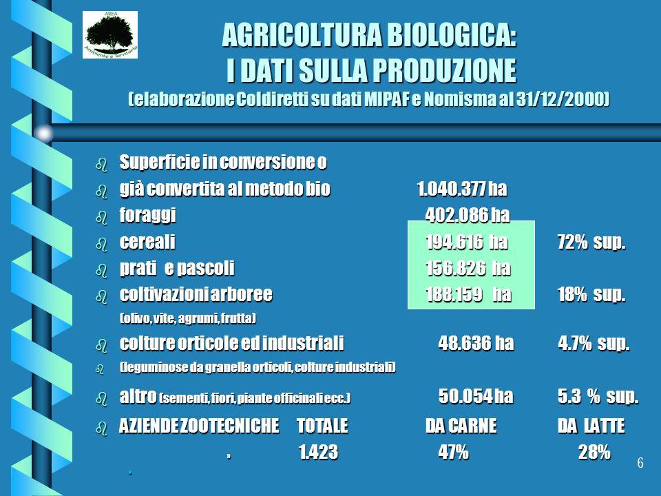 6 AGRICOLTURA BIOLOGICA: I DATI SULLA PRODUZIONE (elaborazione Coldiretti su dati MIPAF e Nomisma al 31/12/2000) b Superficie in conversione o b già c