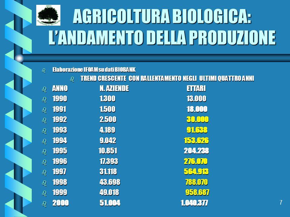 7 AGRICOLTURA BIOLOGICA: LANDAMENTO DELLA PRODUZIONE b Elaborazione IFOAM su dati BIOBANK b TREND CRESCENTE CON RALLENTAMENTO NEGLI ULTIMI QUATTRO ANN