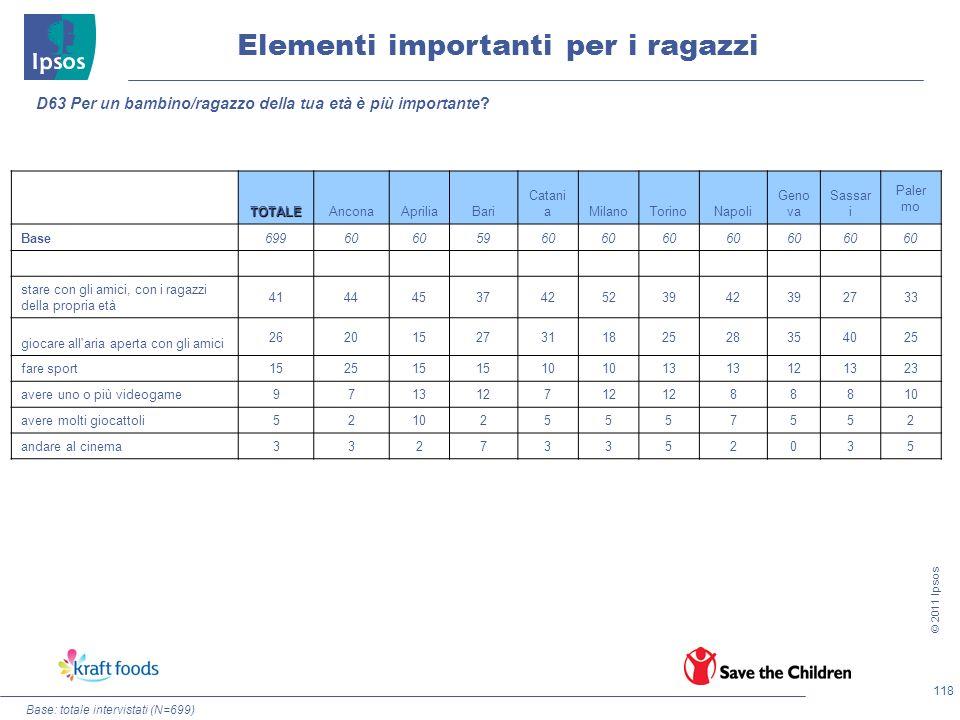 118 © 2011 Ipsos Elementi importanti per i ragazzi D63 Per un bambino/ragazzo della tua età è più importante? TOTALEAnconaApriliaBari Catani aMilanoTo