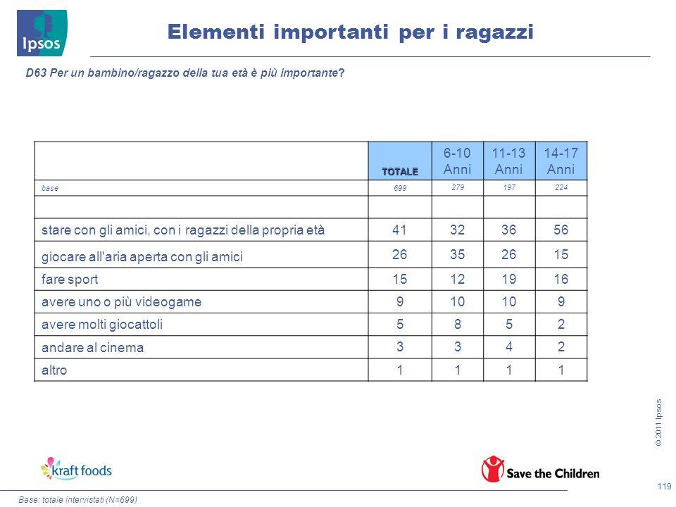 119 © 2011 Ipsos Elementi importanti per i ragazzi D63 Per un bambino/ragazzo della tua età è più importante? TOTALE 6-10 Anni 11-13 Anni 14-17 Anni b