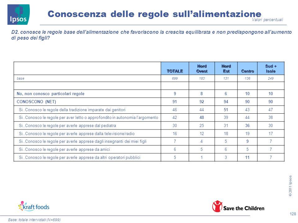 128 © 2011 Ipsos D2. conosce le regole base dellalimentazione che favoriscono la crescita equilibrata e non predispongono allaumento di peso dei figli