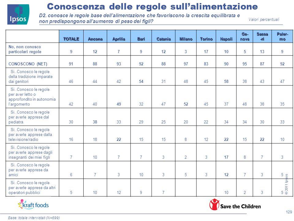 129 © 2011 Ipsos D2. conosce le regole base dellalimentazione che favoriscono la crescita equilibrata e non predispongono allaumento di peso dei figli