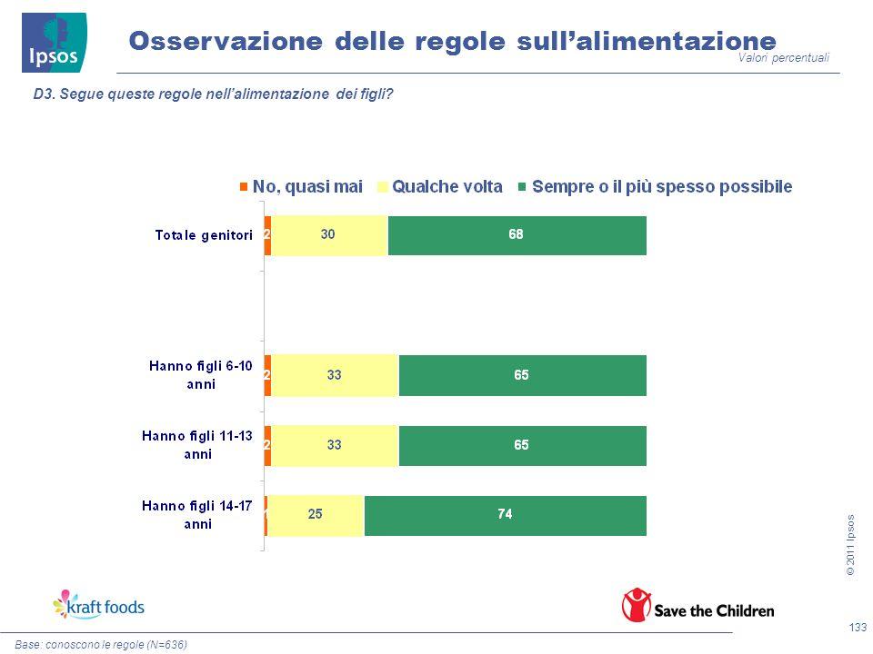 133 © 2011 Ipsos Osservazione delle regole sullalimentazione D3. Segue queste regole nellalimentazione dei figli? Valori percentuali Base: conoscono l
