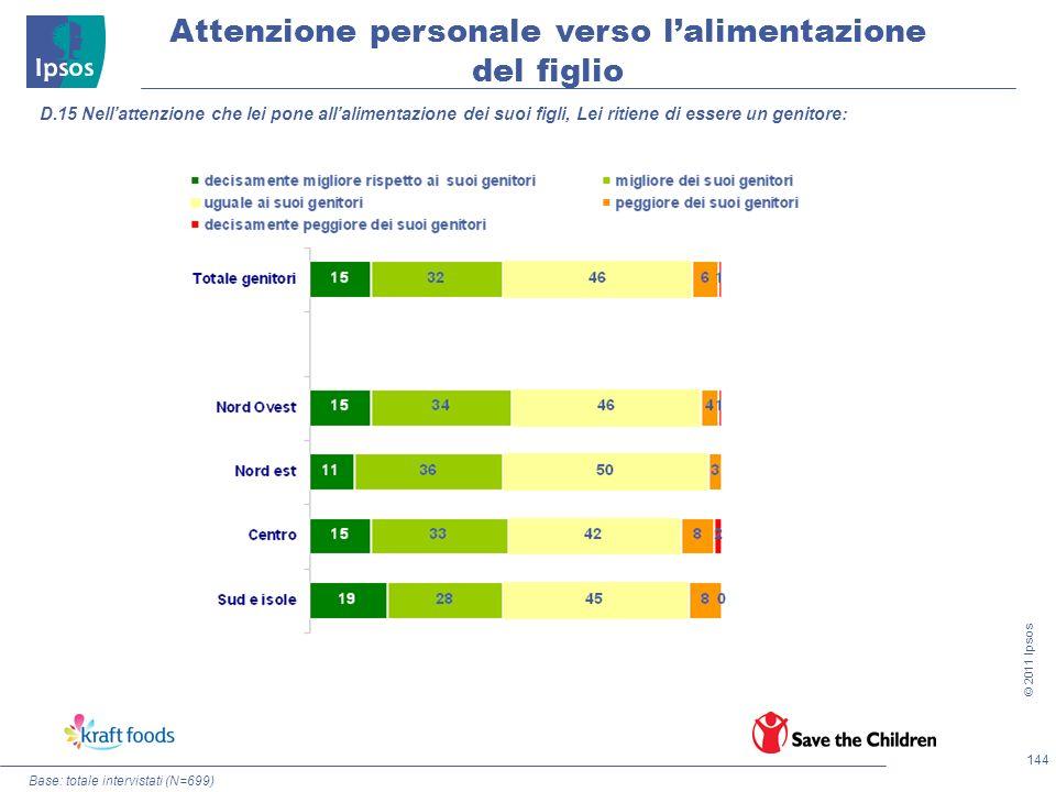 144 © 2011 Ipsos Attenzione personale verso lalimentazione del figlio Base: totale intervistati (N=699) D.15 Nellattenzione che lei pone allalimentazi