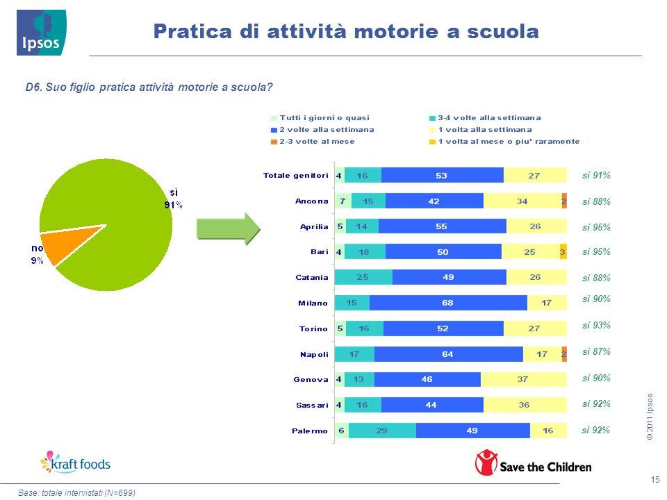 15 © 2011 Ipsos Pratica di attività motorie a scuola Base: totale intervistati (N=699) D6. Suo figlio pratica attività motorie a scuola? sì 91% sì 88%
