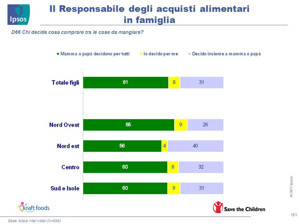 151 © 2011 Ipsos Base: totale intervistati (N=699) Il Responsabile degli acquisti alimentari in famiglia D66 Chi decide cosa comprare tra le cose da m
