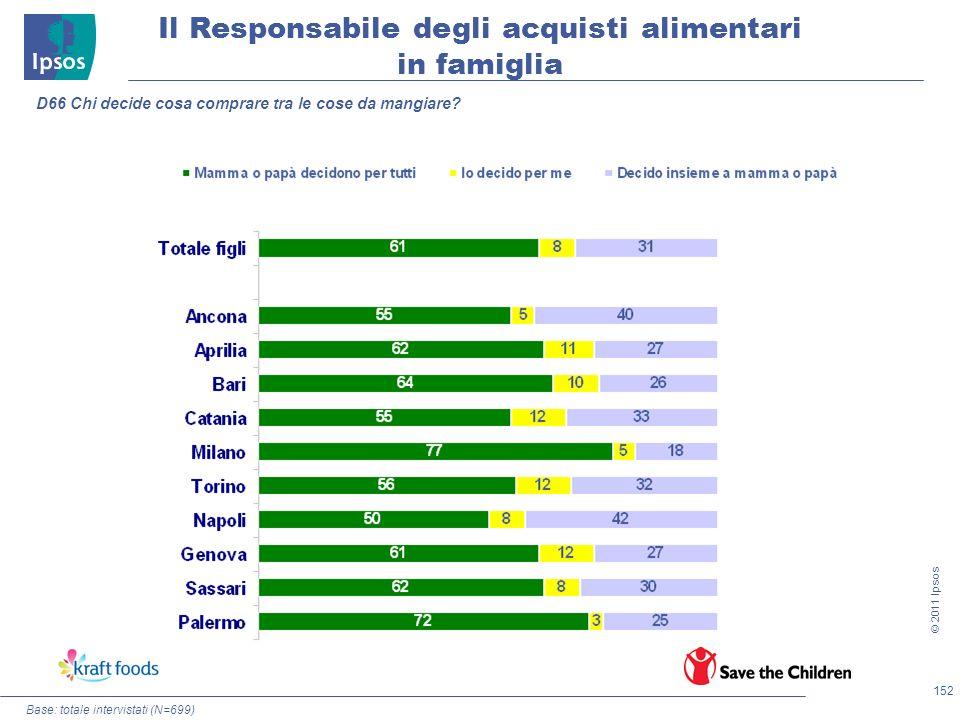 152 © 2011 Ipsos Base: totale intervistati (N=699) D66 Chi decide cosa comprare tra le cose da mangiare? Il Responsabile degli acquisti alimentari in