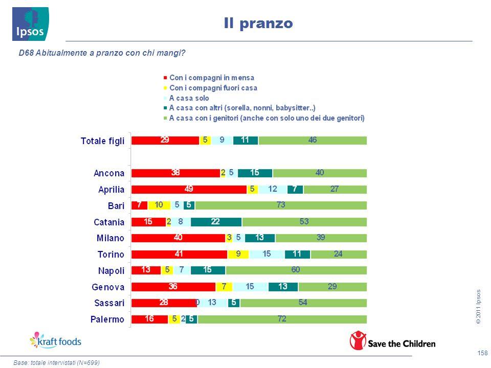 158 © 2011 Ipsos Base: totale intervistati (N=699) Il pranzo D68 Abitualmente a pranzo con chi mangi?