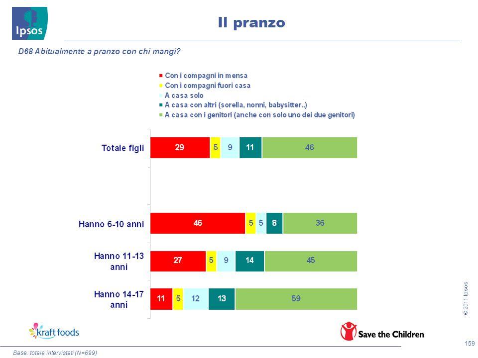 159 © 2011 Ipsos Base: totale intervistati (N=699) Il pranzo D68 Abitualmente a pranzo con chi mangi?
