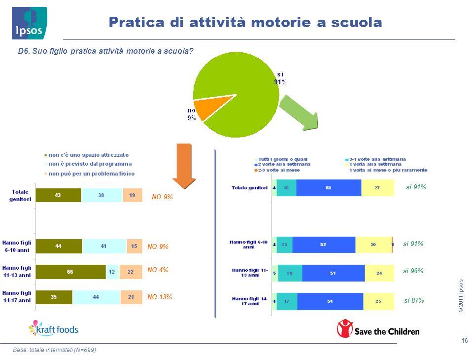 16 © 2011 Ipsos Pratica di attività motorie a scuola Base: totale intervistati (N=699) D6. Suo figlio pratica attività motorie a scuola? NO 9% NO 4% N