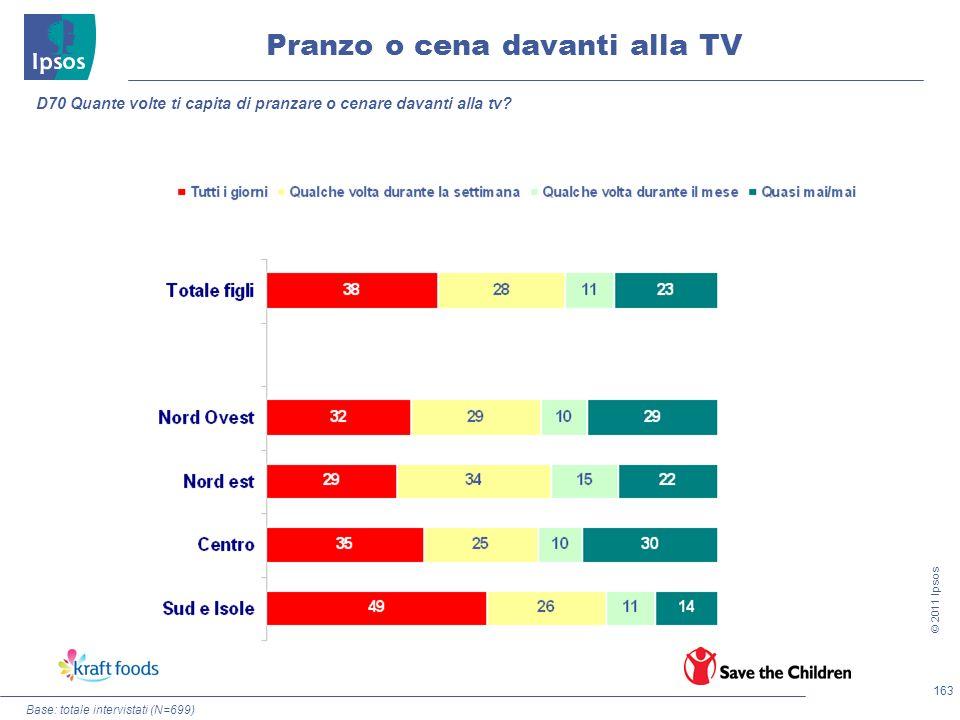 163 © 2011 Ipsos Base: totale intervistati (N=699) Pranzo o cena davanti alla TV D70 Quante volte ti capita di pranzare o cenare davanti alla tv?