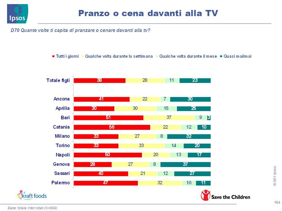 164 © 2011 Ipsos Base: totale intervistati (N=699) Pranzo o cena davanti alla TV D70 Quante volte ti capita di pranzare o cenare davanti alla tv?