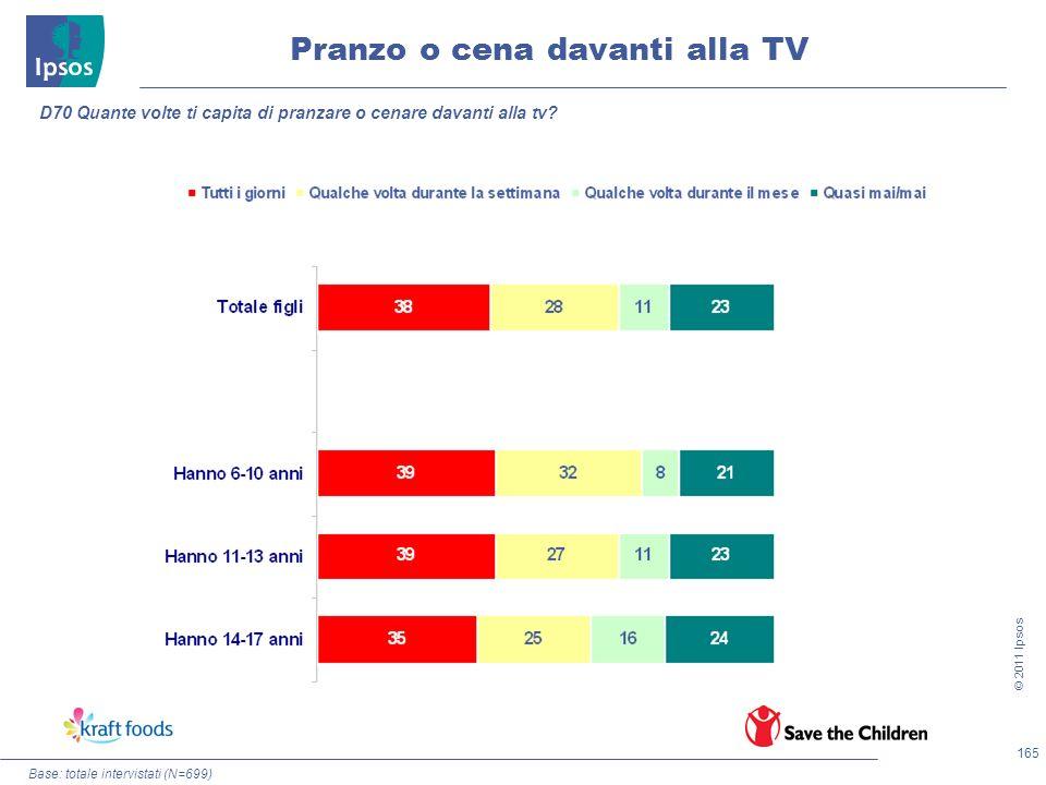 165 © 2011 Ipsos Base: totale intervistati (N=699) Pranzo o cena davanti alla TV D70 Quante volte ti capita di pranzare o cenare davanti alla tv?