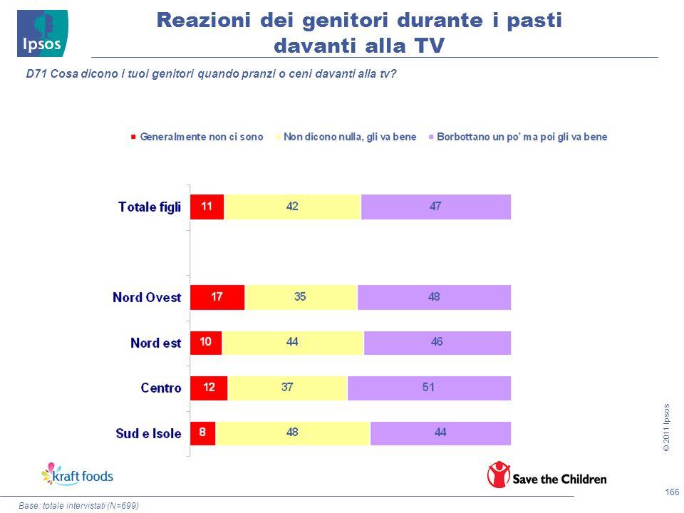 166 © 2011 Ipsos Base: totale intervistati (N=699) Reazioni dei genitori durante i pasti davanti alla TV D71 Cosa dicono i tuoi genitori quando pranzi