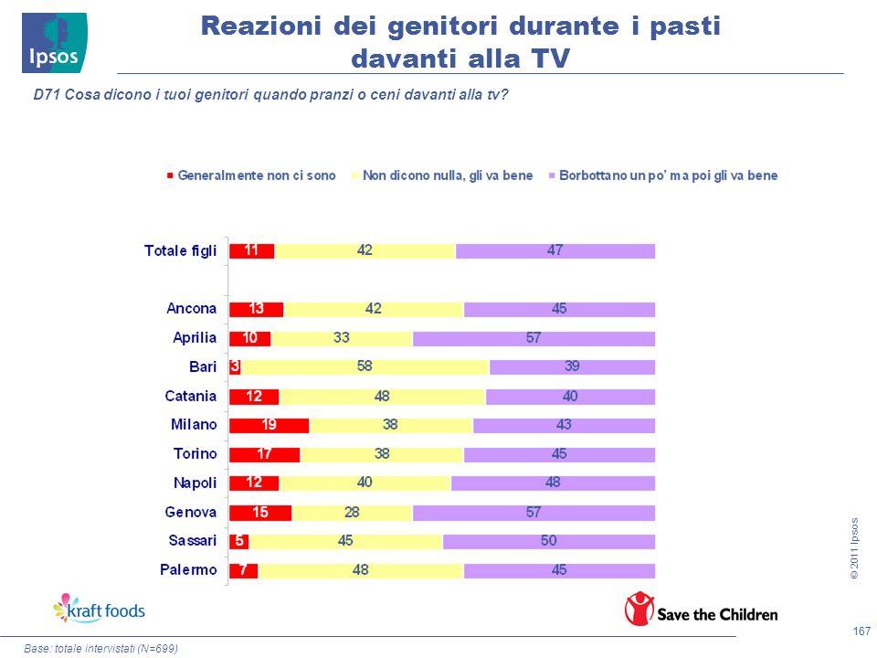 167 © 2011 Ipsos Base: totale intervistati (N=699) D71 Cosa dicono i tuoi genitori quando pranzi o ceni davanti alla tv? Reazioni dei genitori durante