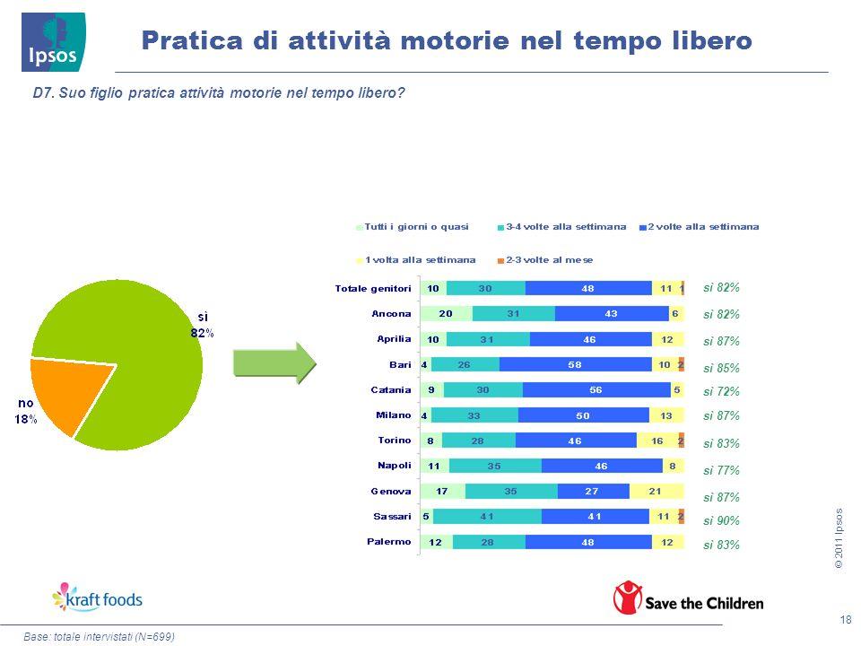 18 © 2011 Ipsos Pratica di attività motorie nel tempo libero Base: totale intervistati (N=699) D7. Suo figlio pratica attività motorie nel tempo liber