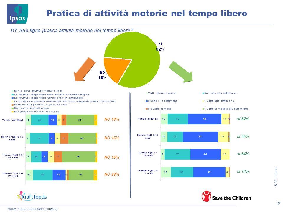 19 © 2011 Ipsos Pratica di attività motorie nel tempo libero Base: totale intervistati (N=699) D7. Suo figlio pratica attività motorie nel tempo liber