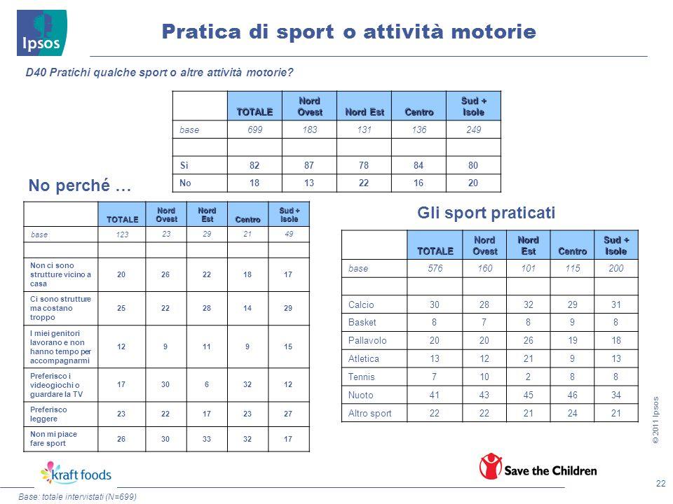 22 © 2011 Ipsos Pratica di sport o attività motorie Base: totale intervistati (N=699) D40 Pratichi qualche sport o altre attività motorie? No perché …