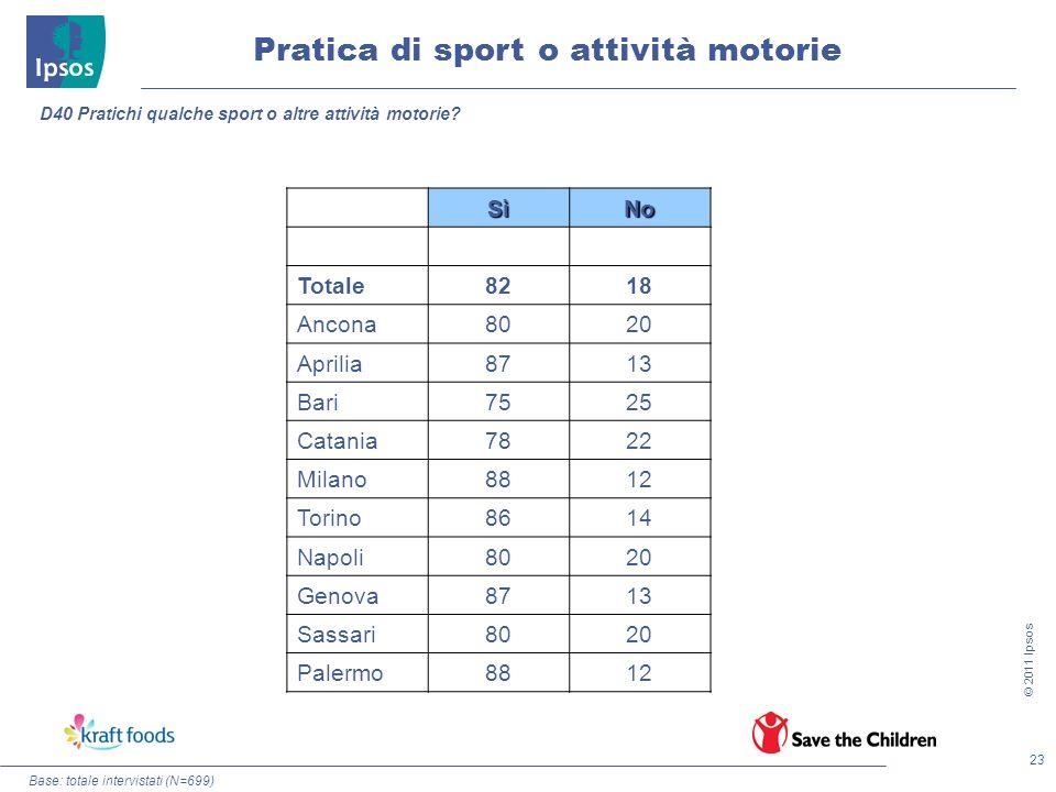 23 © 2011 Ipsos Pratica di sport o attività motorie Base: totale intervistati (N=699) D40 Pratichi qualche sport o altre attività motorie? SìNo Totale