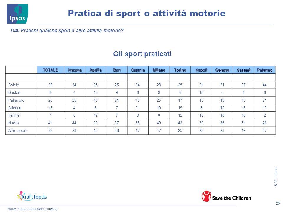 25 © 2011 Ipsos Pratica di sport o attività motorie Base: totale intervistati (N=699) D40 Pratichi qualche sport o altre attività motorie? TOTALEAncon