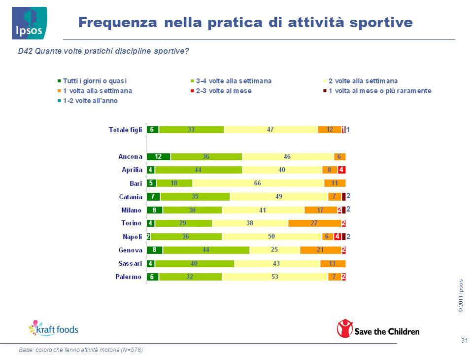31 © 2011 Ipsos Frequenza nella pratica di attività sportive D42 Quante volte pratichi discipline sportive? Base: coloro che fanno attività motoria (N