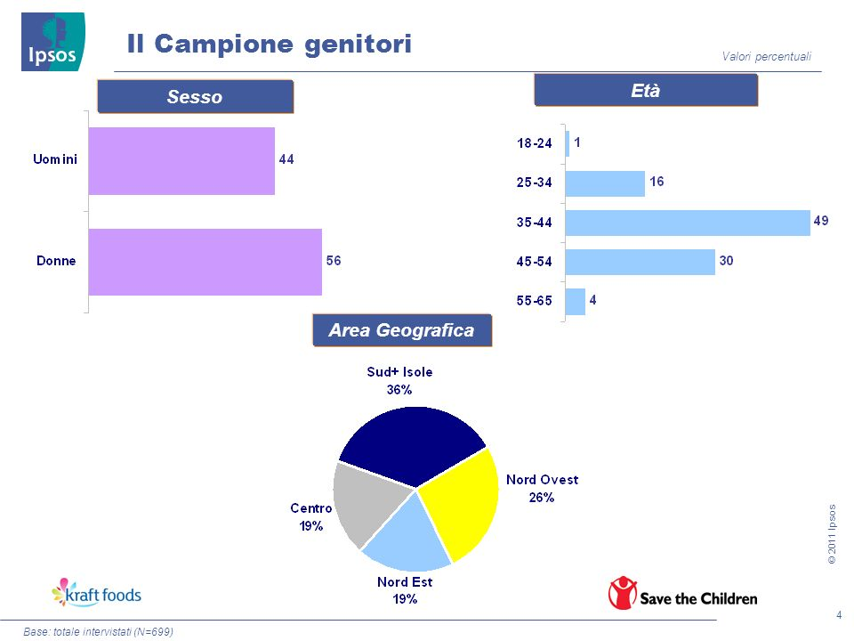 4 © 2011 Ipsos Sesso Età Area Geografica Il Campione genitori Valori percentuali Base: totale intervistati (N=699)