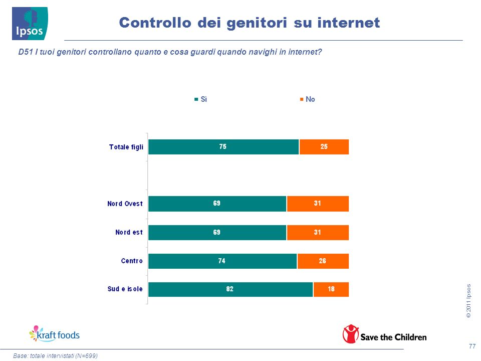 77 © 2011 Ipsos Controllo dei genitori su internet Base: totale intervistati (N=699) D51 I tuoi genitori controllano quanto e cosa guardi quando navig
